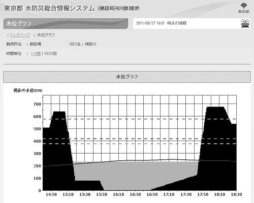 東京都水防災総合情報システム