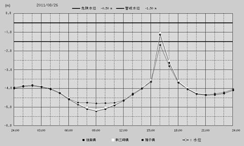 8月26日の水位グラフ